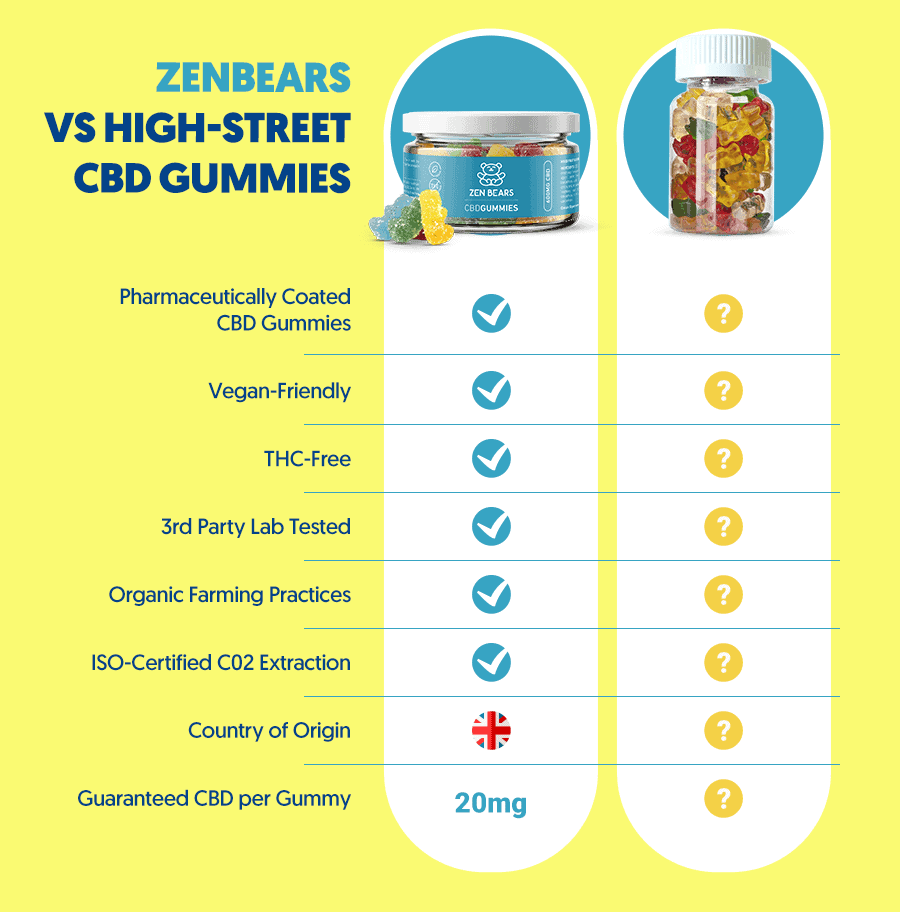 ZenBears CBD Gummies vs High-Street CBD Gummies
